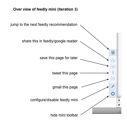 Feedly Mini - Iteration 3