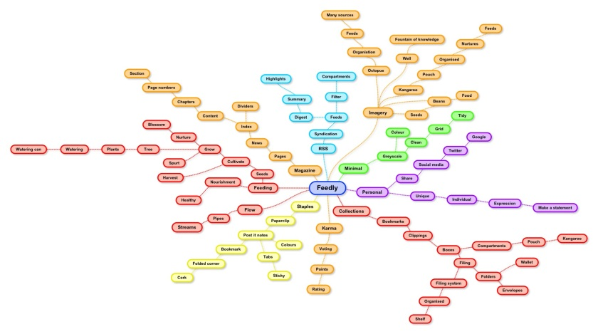 Feedly Icon/Logo Mind Map