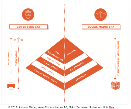 Gutenberg Era vs. Social Media Era: The communications market is infected by confusion