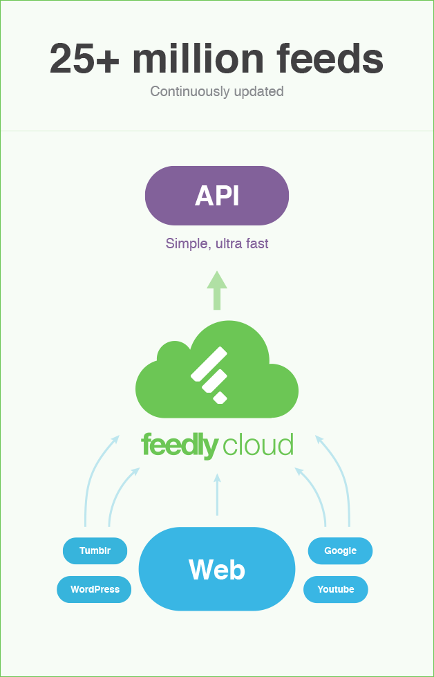 Fast and Scalable Infrastructure